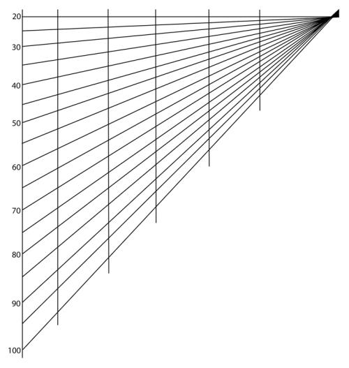 Pin Sighting Graph