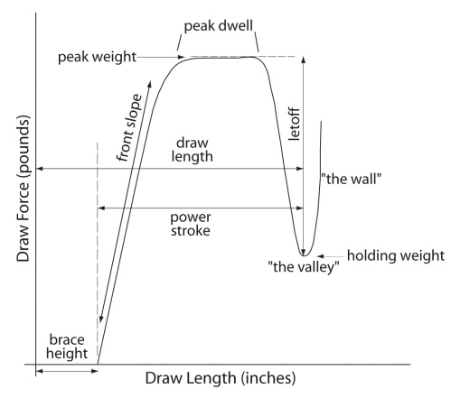 compound-draw-force-curve